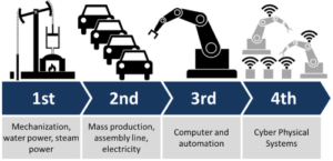 Revolution Industrial Cars Manufacturing Machines Automation Production